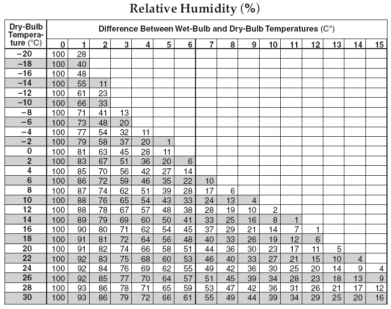 Reference tables page 12 relative humidity ccuart Images