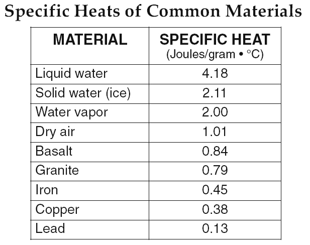 Specific heat of water jgk